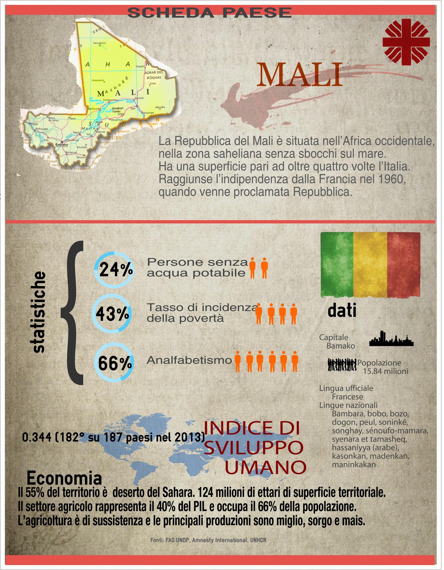 Scheda Paese Mali